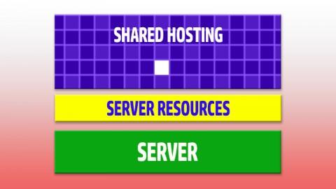Shared Hosting Server – Υπέρ και κατά